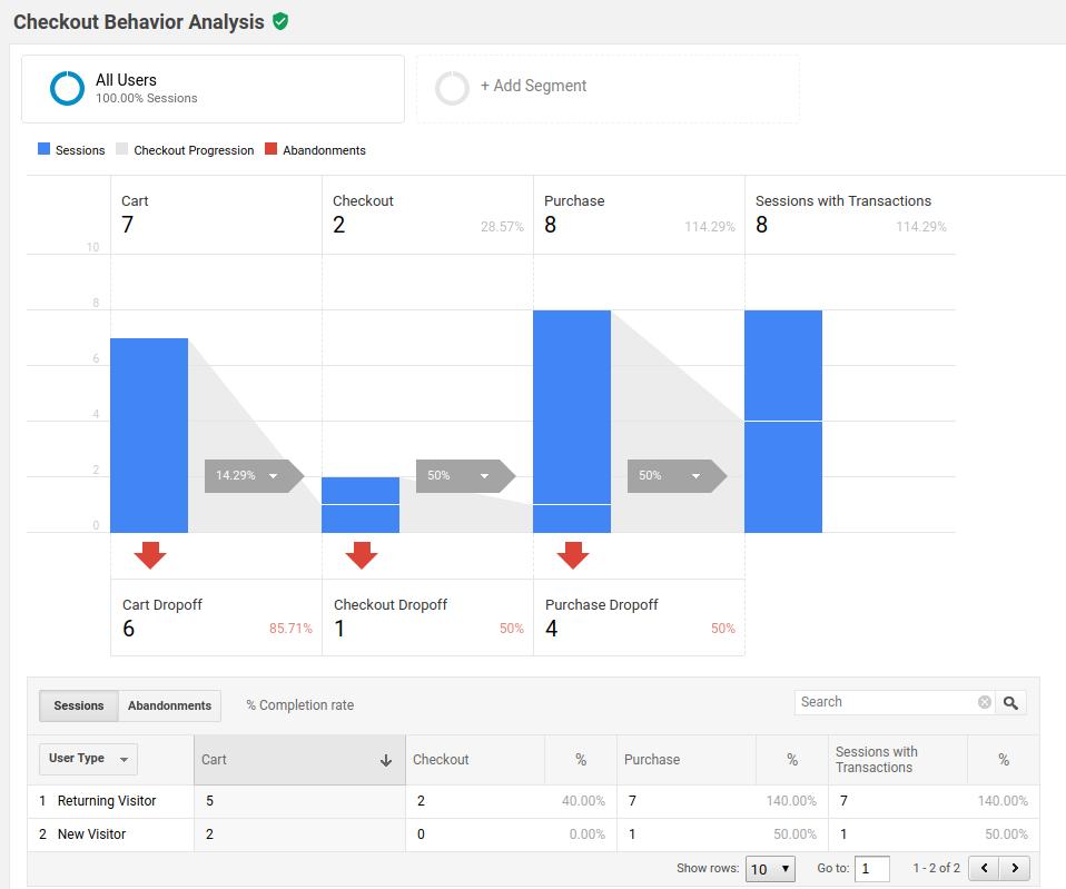 Checkout-Behavior-Analysis-Analytics.png