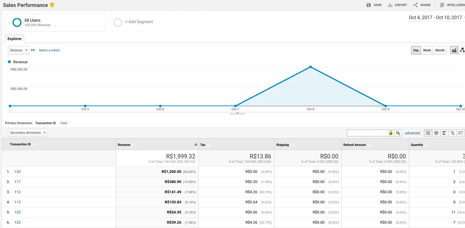 Sales-Performance-Analytics.png